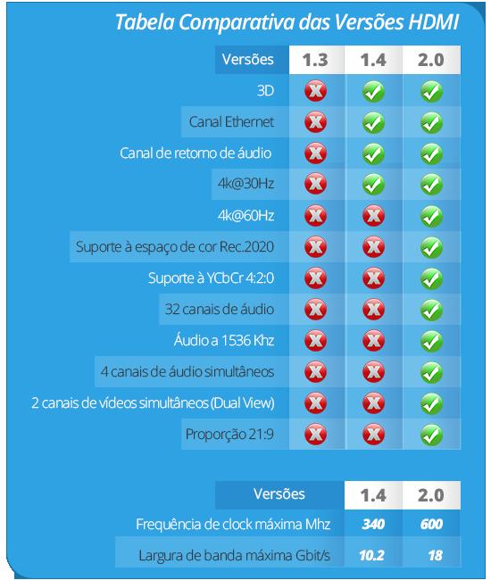 Tabela comparativa versões HDMI