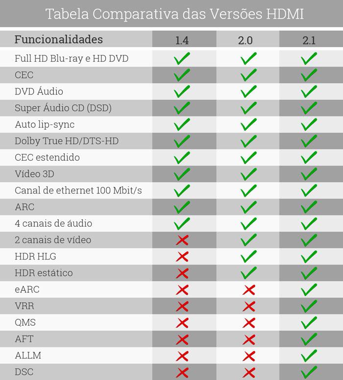 Tabela comparativa versao HDMI