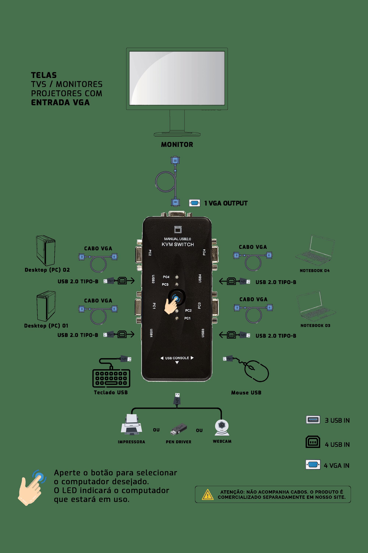 Switch KVM USB 4 Portas VGA - KVM41UA - USB 2.0