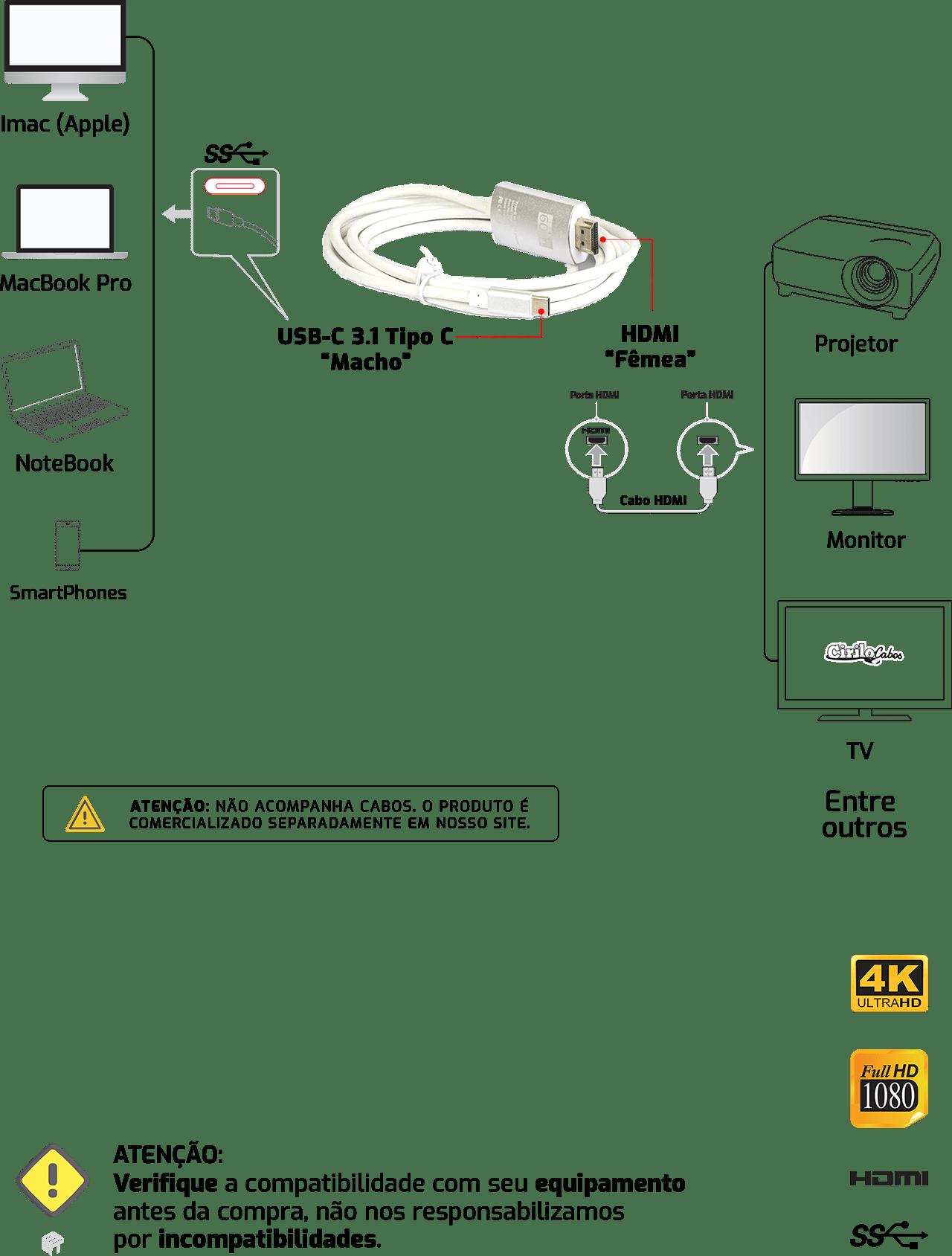 Cabo USB-C para HDMI