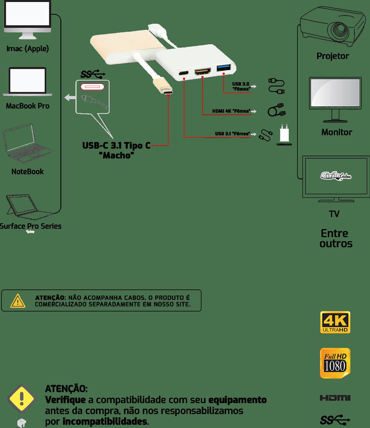 Adaptador USB 3.1-C Multiporta com USB, HDMI e USB-C