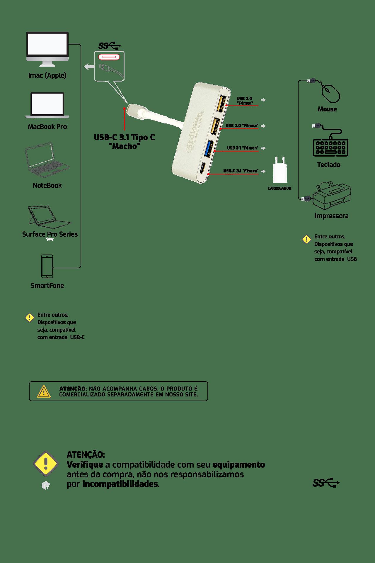 Cabo Adaptador USB-C 3.1 para USB 2.0, 3.1 e C