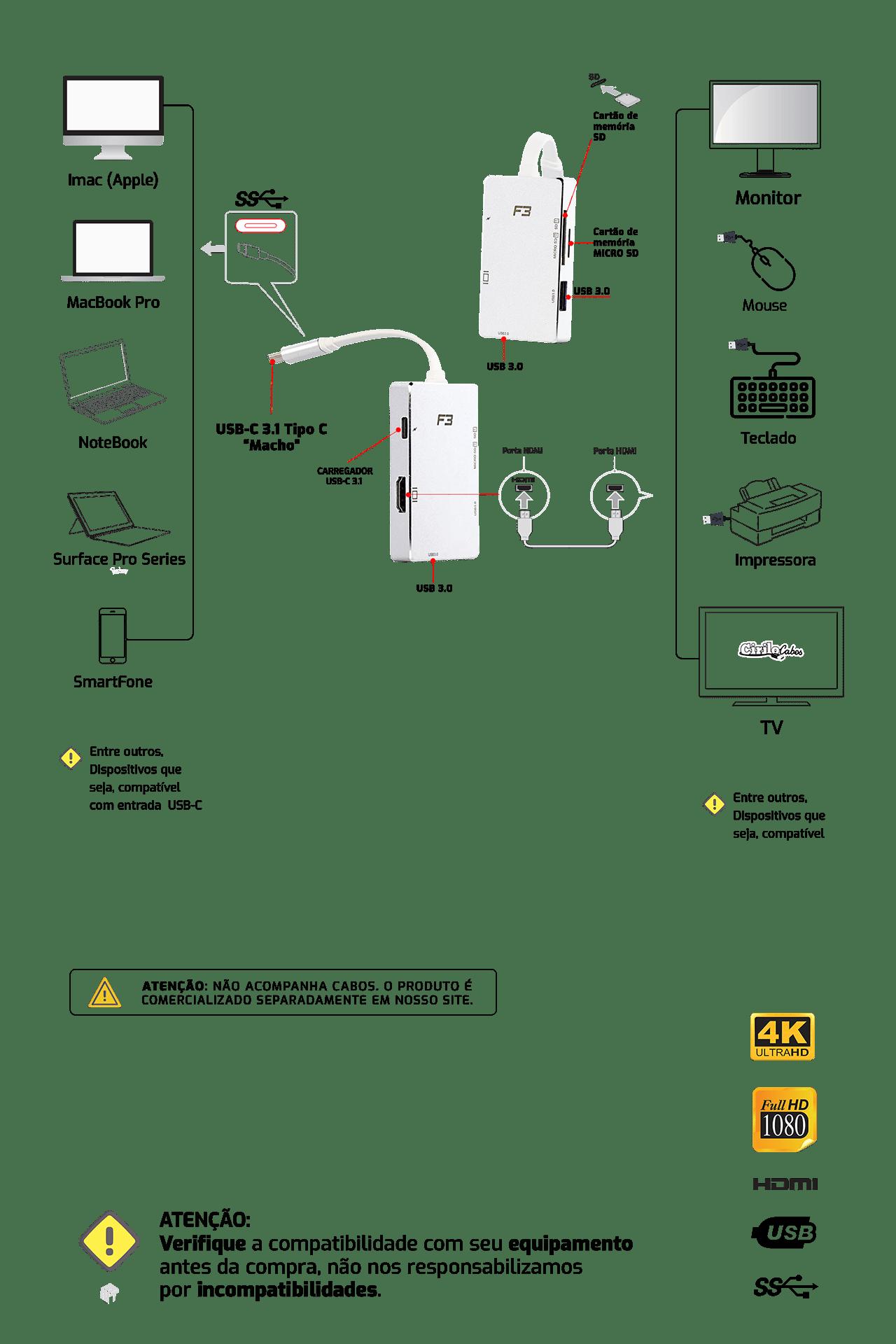 Adaptador USB Tipo C 3.1 para HDMI 4K - USB-C, SD e 2 USB 3.0