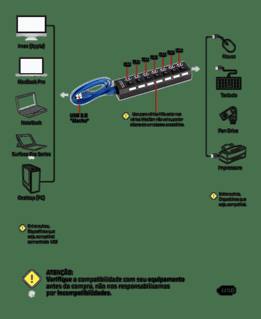 HUB 7 Portas USB 3.0 até 4,8 Gb/s