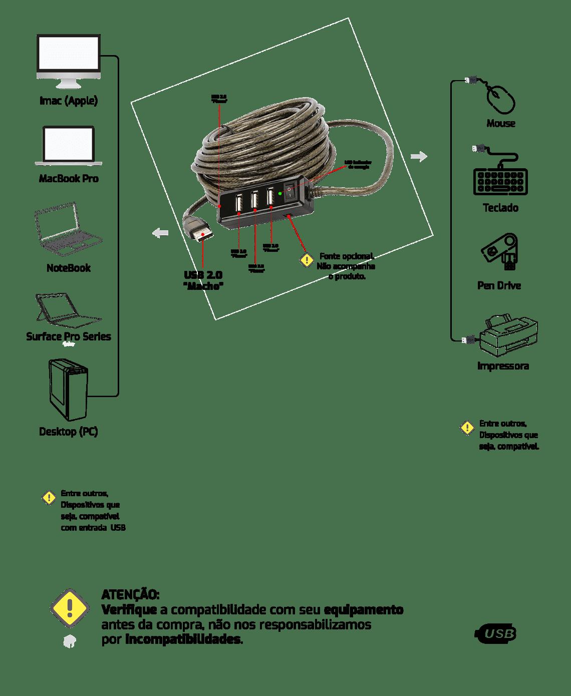 Cabo Extensor USB 2.0 - HUB 4 Portas - com Amplificador de Sinal